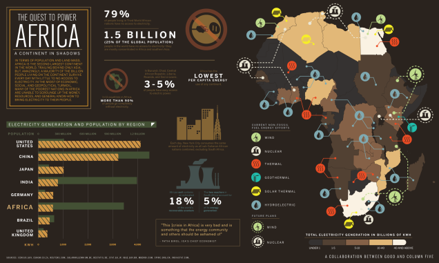 Infograph produced by GOOD Magazine and Column Five Media