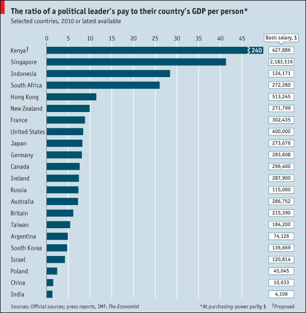 Cutting Corruption by Raising Government Salaries? – Blogal