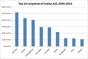 Building BRICS of Foreign Aid:  India Gives and Receives