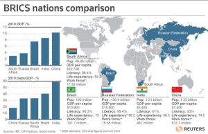 Import and export in bric countries
