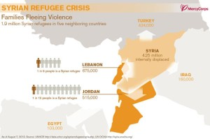 Syrian Refugee statistics from Mercy Corp as of Aug. 2013