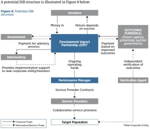 Potential Structure of a Development Impact Bond