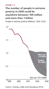 Poverty projections