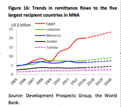 Remittances Egypt