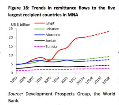 Remittances Egypt