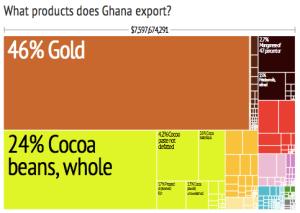 Ghana's exports in 2008