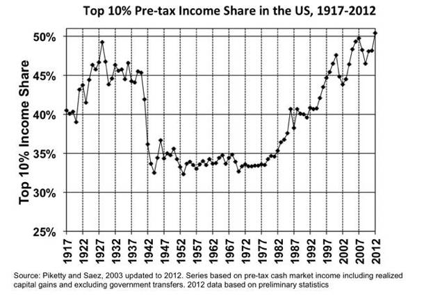 """The Washington Post's """"Wonkblog"""" considered this the graph of the year in 2013."""