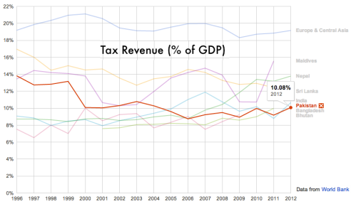 Tax Revenue Pakistan